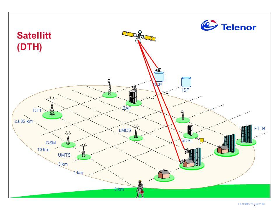 HFS/TBS 23.juni 2000 BAP DTT ca 35 km 3 km 1 km 0 km LMDS ISP BSP xDSL GSM UMTS FTTB Satellitt (DTH) 10 km