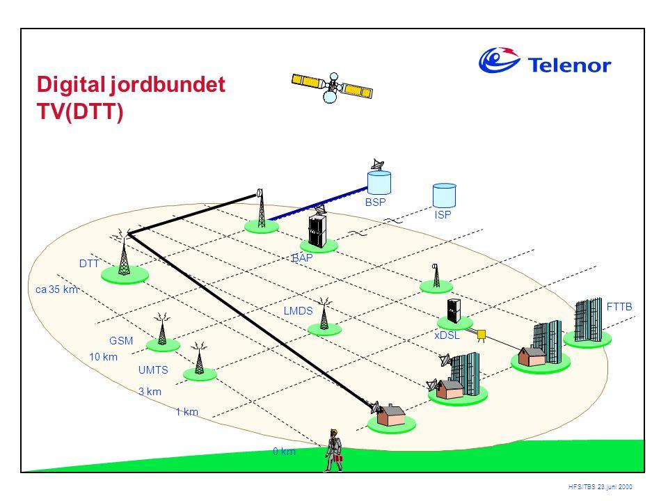HFS/TBS 23.juni 2000 BAP DTT ca 35 km 3 km 1 km 0 km LMDS ISP BSP xDSL GSM UMTS FTTB Digital jordbundet TV(DTT) 10 km