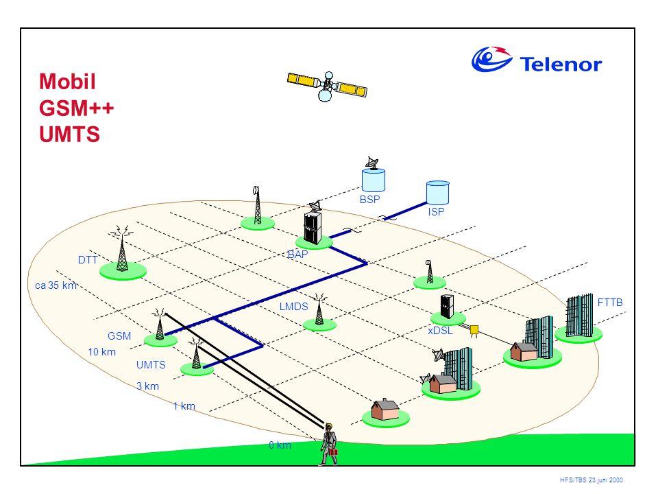 HFS/TBS 23.juni 2000 BAP DTT ca 35 km 3 km 1 km 0 km LMDS ISP BSP xDSL GSM UMTS FTTB Mobil GSM++ UMTS 10 km