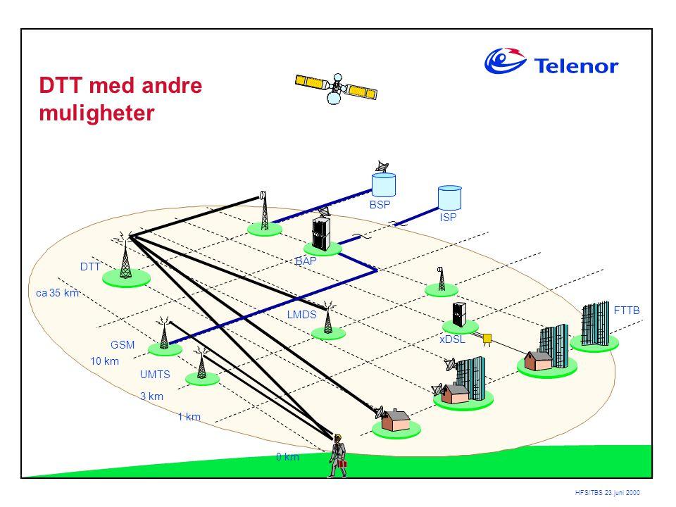 HFS/TBS 23.juni 2000 BAP DTT ca 35 km 3 km 1 km 0 km LMDS ISP BSP xDSL GSM UMTS FTTB DTT med andre muligheter 10 km