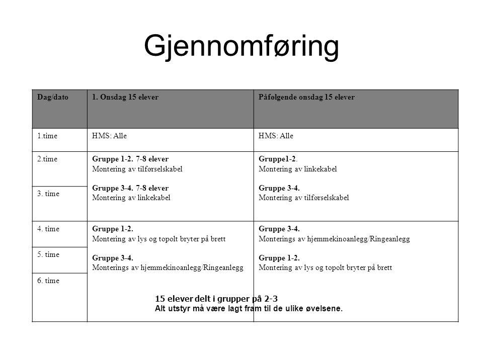 Gjennomføring Dag/dato1.