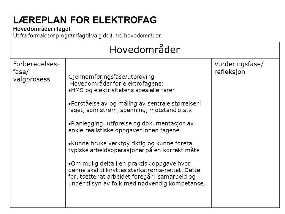 LÆREPLAN FOR ELEKTROFAG Hovedområder i faget Ut fra formålet er programfag til valg delt i tre hovedområder : Hovedområder Forberedelses- fase/ valgprosess Gjennomføringsfase/utprøving Hovedområder for elektrofagene: HMS og elektrisitetens spesielle farer Forståelse av og måling av sentrale størrelser i faget, som strøm, spenning, motstand o.s.v.