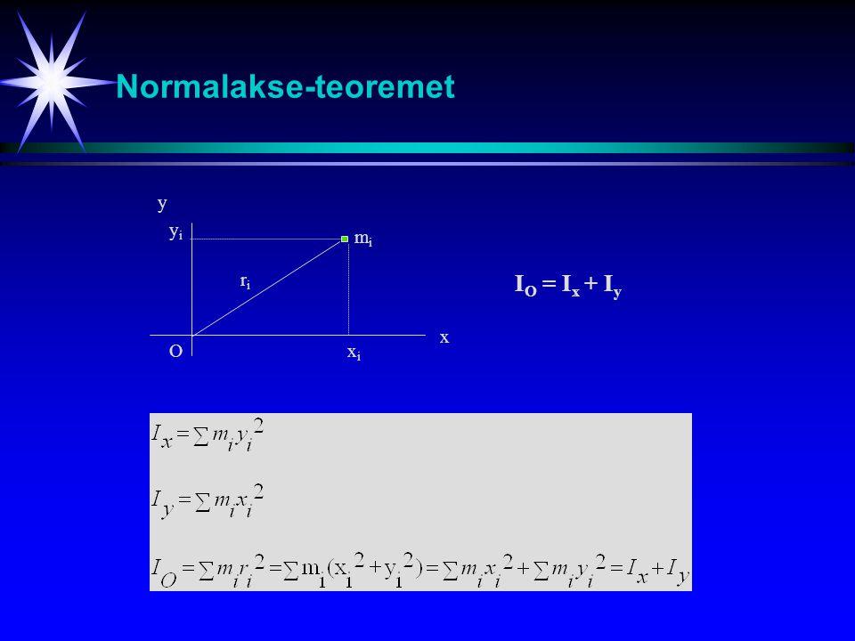 Normalakse-teoremet y x mimi Oxixi yiyi riri I O = I x + I y