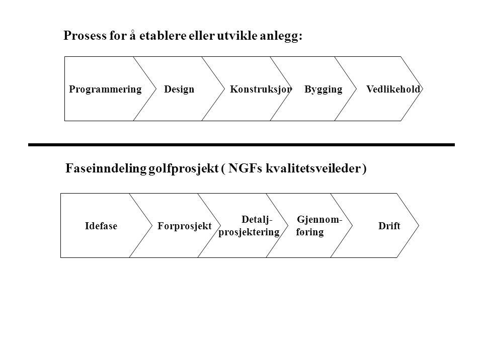 Prosess for å etablere eller utvikle anlegg: ProgrammeringDesign Konstruksjon Bygging Vedlikehold Idefase Forprosjekt Detalj- prosjektering Gjennom- f