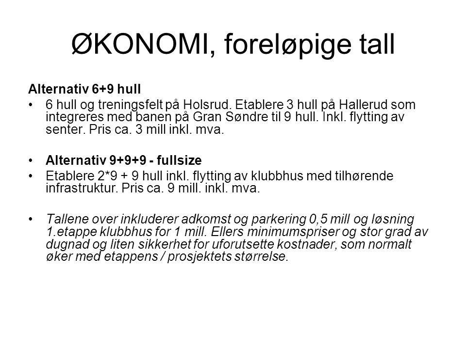 ØKONOMI, foreløpige tall Alternativ 6+9 hull •6 hull og treningsfelt på Holsrud. Etablere 3 hull på Hallerud som integreres med banen på Gran Søndre t
