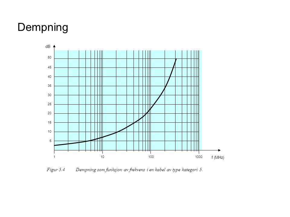 101001000 f (MHz) 1 10 20 30 40 50 5 15 25 35 45 dB Figur 5.4Dempning som funksjon av frekvens i en kabel av type kategori 5. Dempning