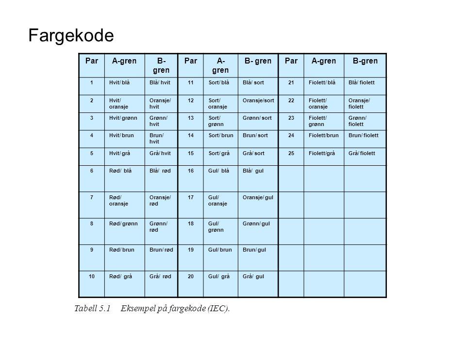 Tabell 5.1Eksempel på fargekode (IEC). ParA-grenB- gren ParA- gren B- grenParA-grenB-gren 1Hvit/ blåBlå/ hvit11Sort/ blåBlå/ sort21Fiolett/ blåBlå/ fi