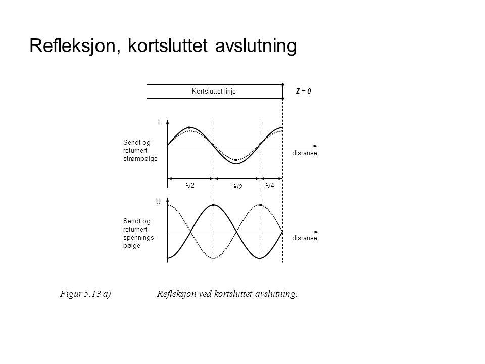 Refleksjon, kortsluttet avslutning distanse I U  /2  /4  /2 distanse Sendt og returnert strømbølge Sendt og returnert spennings- bølge Kortsluttet
