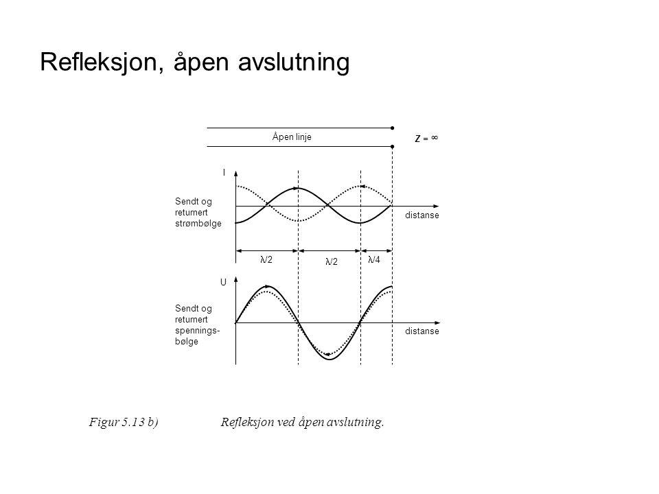 Refleksjon, åpen avslutning distanse I U  /2  /4  /2 distanse Sendt og returnert strømbølge Sendt og returnert spennings- bølge Åpen linje Z = ∞ Fi