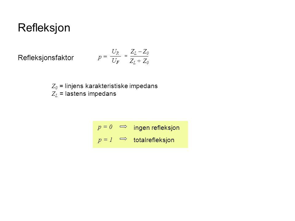 Refleksjon Refleksjonsfaktor p = URUR UFUF = Z L  Z 0 Z L + Z 0 Z 0 = linjens karakteristiske impedans Z L = lastens impedans p = 0 ingen refleksjon