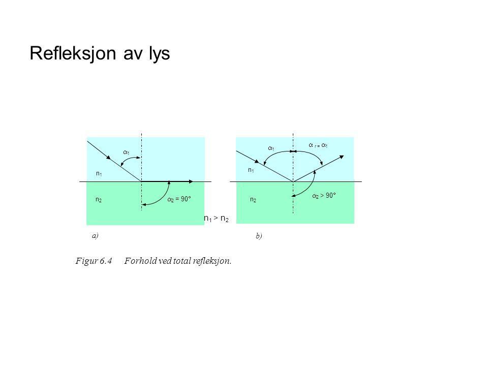 Refleksjon av lys  2 = 90  a) b) n 1 > n 2 Figur 6.4Forhold ved total refleksjon.