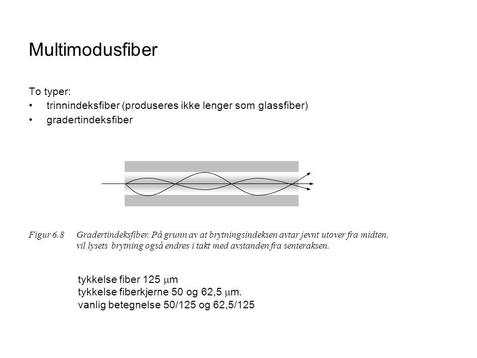 Multimodusfiber To typer: •trinnindeksfiber (produseres ikke lenger som glassfiber) •gradertindeksfiber Figur 6.8 Gradertindeksfiber.