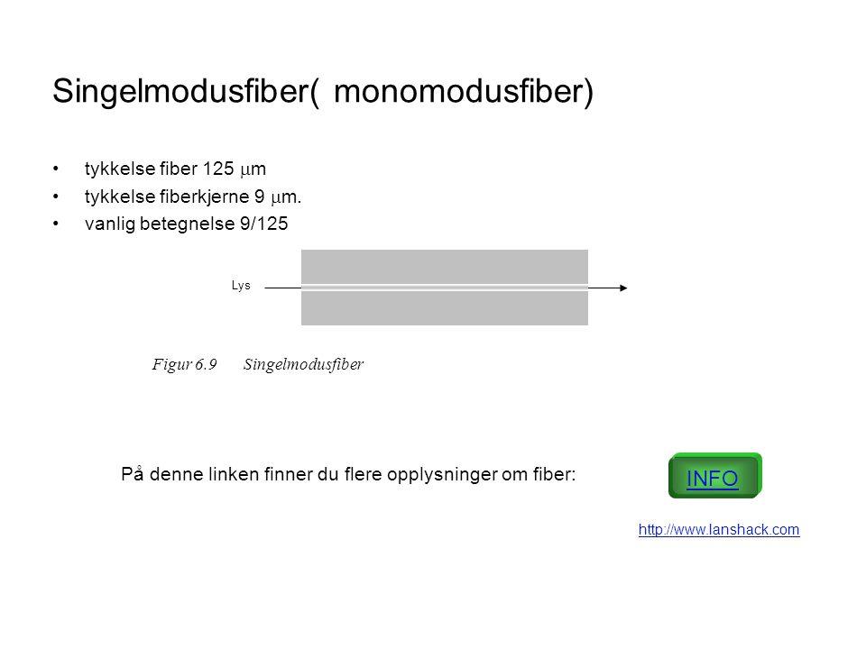 Singelmodusfiber( monomodusfiber) •tykkelse fiber 125  m •tykkelse fiberkjerne 9  m.