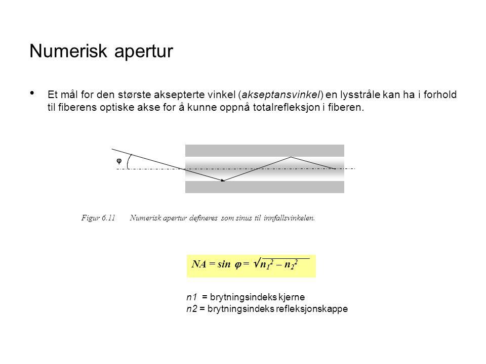 Numerisk apertur • Et mål for den største aksepterte vinkel (akseptansvinkel) en lysstråle kan ha i forhold til fiberens optiske akse for å kunne oppnå totalrefleksjon i fiberen.