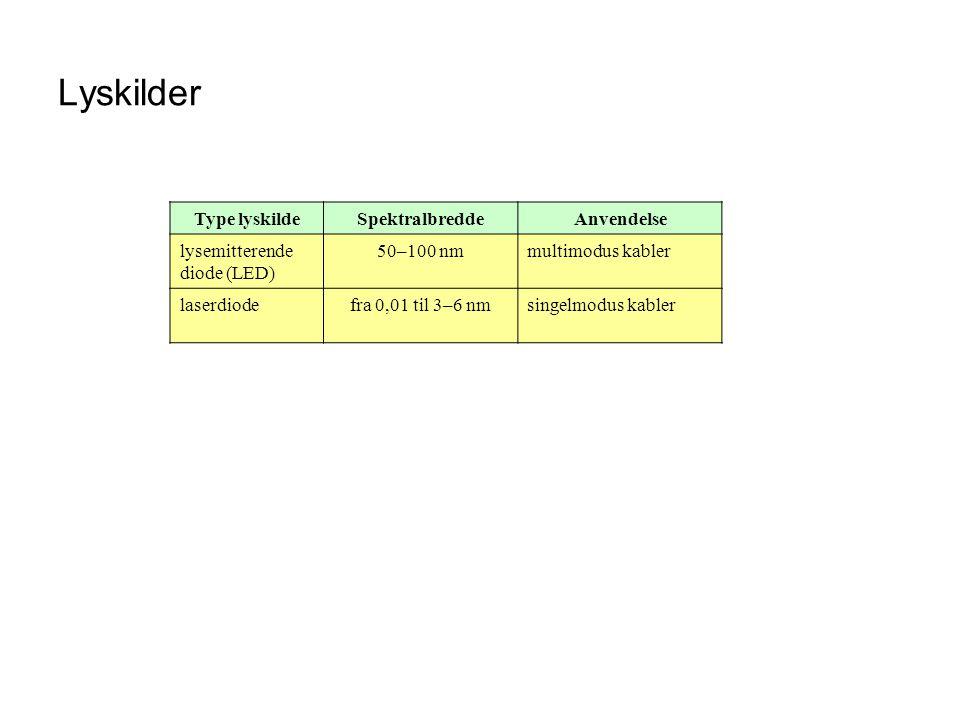 Lyskilder Type lyskildeSpektralbreddeAnvendelse lysemitterende diode (LED) 50–100 nmmultimodus kabler laserdiodefra 0,01 til 3–6 nmsingelmodus kabler