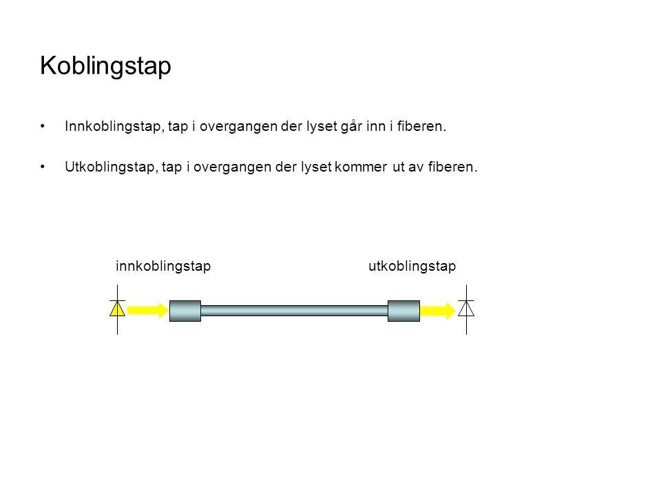 Koblingstap •Innkoblingstap, tap i overgangen der lyset går inn i fiberen.