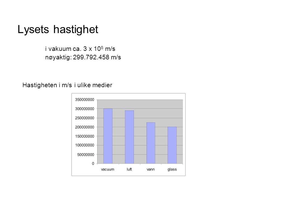 Lysets hastighet Hastigheten i m/s i ulike medier i vakuum ca.
