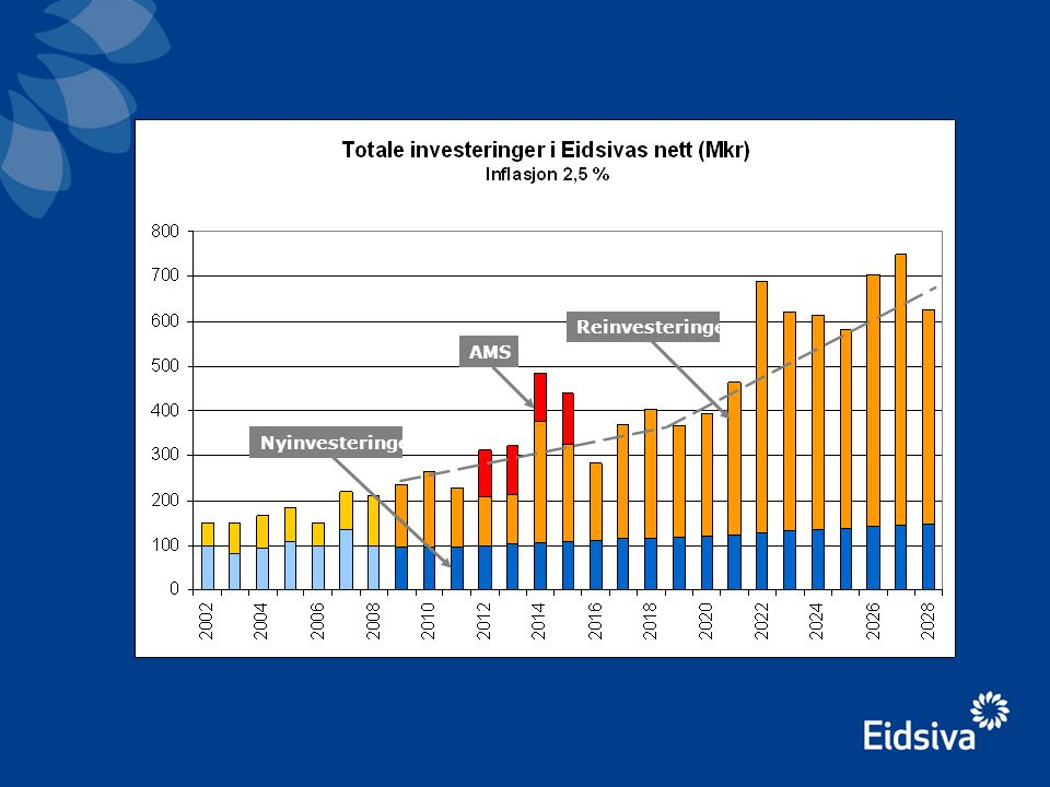 Nyinvesteringer Reinvesteringer AMS