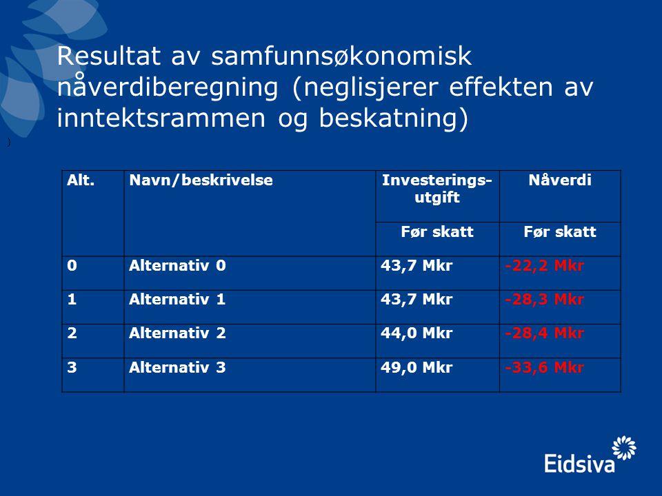 Resultat av samfunnsøkonomisk nåverdiberegning (neglisjerer effekten av inntektsrammen og beskatning) Alt.Navn/beskrivelseInvesterings- utgift Nåverdi