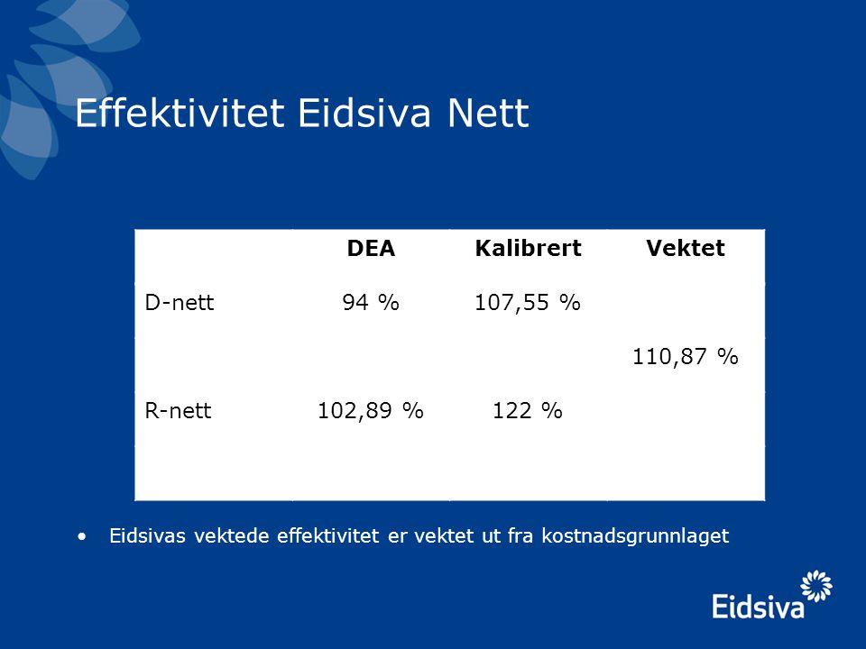 Effektivitet Eidsiva Nett •Eidsivas vektede effektivitet er vektet ut fra kostnadsgrunnlaget DEAKalibrertVektet D-nett94 %107,55 % 110,87 % R-nett102,