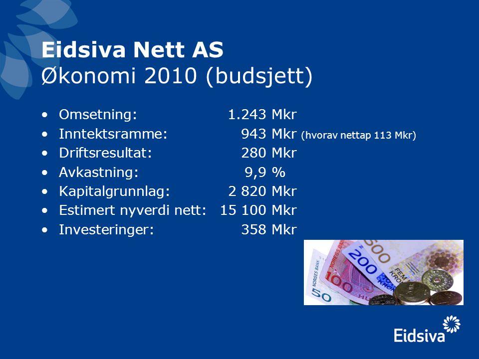 Eidsiva Nett AS Økonomi 2010 (budsjett) •Omsetning:1.243Mkr •Inntektsramme:943Mkr (hvorav nettap 113 Mkr) •Driftsresultat: 280Mkr •Avkastning: 9,9% •K