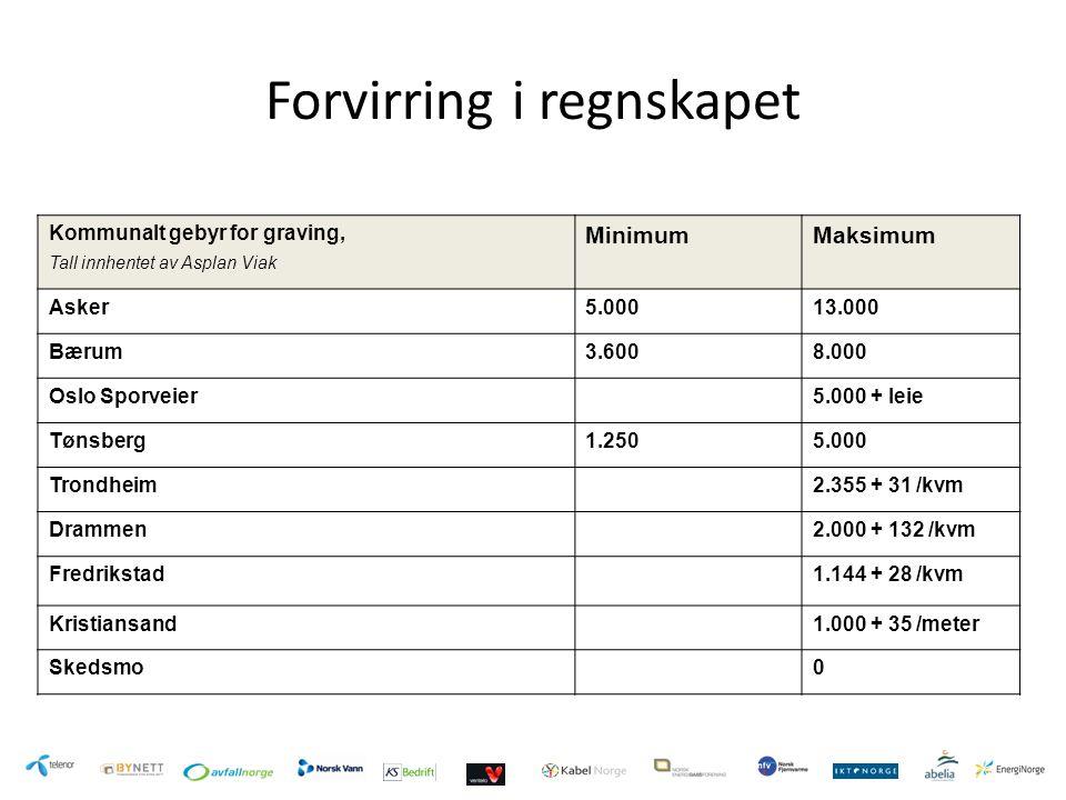 Forvirring i regnskapet Kommunalt gebyr for graving, Tall innhentet av Asplan Viak MinimumMaksimum Asker5.00013.000 Bærum3.6008.000 Oslo Sporveier5.00