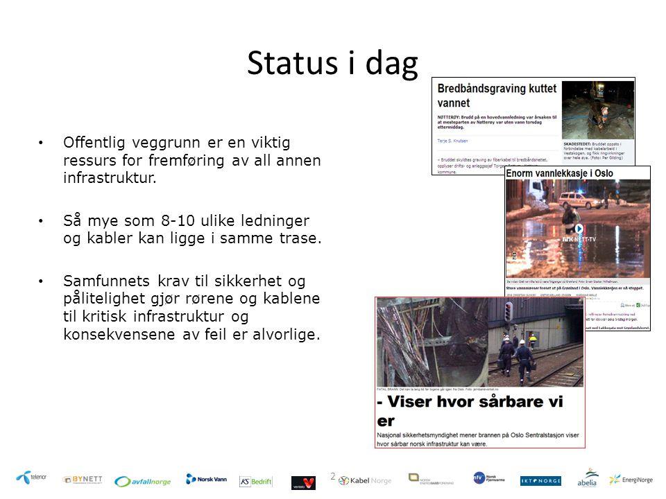 Virkningen i Drammen Drammen innførte dybde- og asfalteringskrav - all videre fiberutbygging er stoppet Drammen: Kostnadsøkninger ved graving, utkiling og asfaltering på avtalte prosjekter: -Ringsgate, Telenor (feilretting)+ 200 % -Ole Steens gate, Telenor (ny)+ 466 % -Gulskogen, Energi Buskerud (ny)+ 210 % -Dr Hansteens gt, Energi Buskerud (ny)+ 450 % Geomatikks kabelpåvisninger for Energi Buskerud i Drammen.