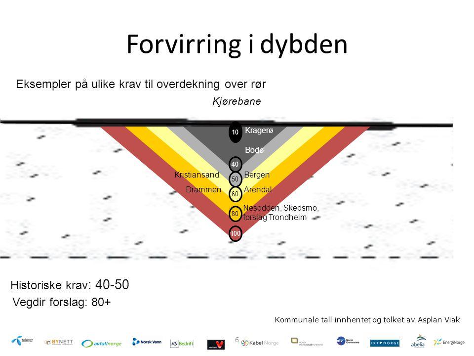 6 Forvirring i dybden Kommunale tall innhentet og tolket av Asplan Viak Kragerø Vegdir forslag: 80+ Nesodden, Skedsmo, forslag Trondheim 80 50 10 40 1
