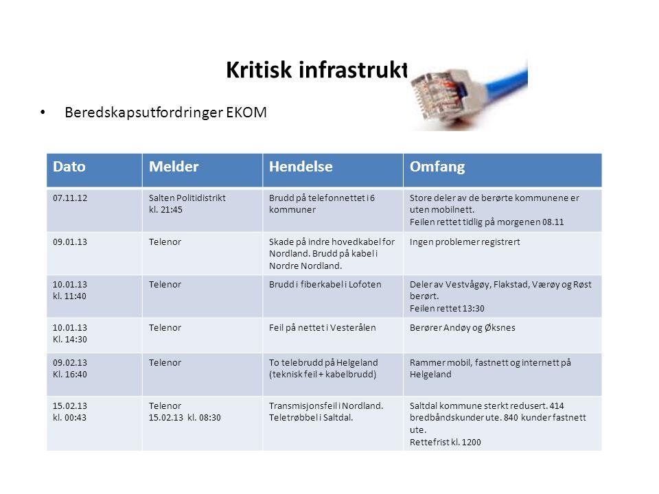 Kritisk infrastruktur • Beredskapsutfordringer EKOM DatoMelderHendelseOmfang 07.11.12Salten Politidistrikt kl. 21:45 Brudd på telefonnettet i 6 kommun