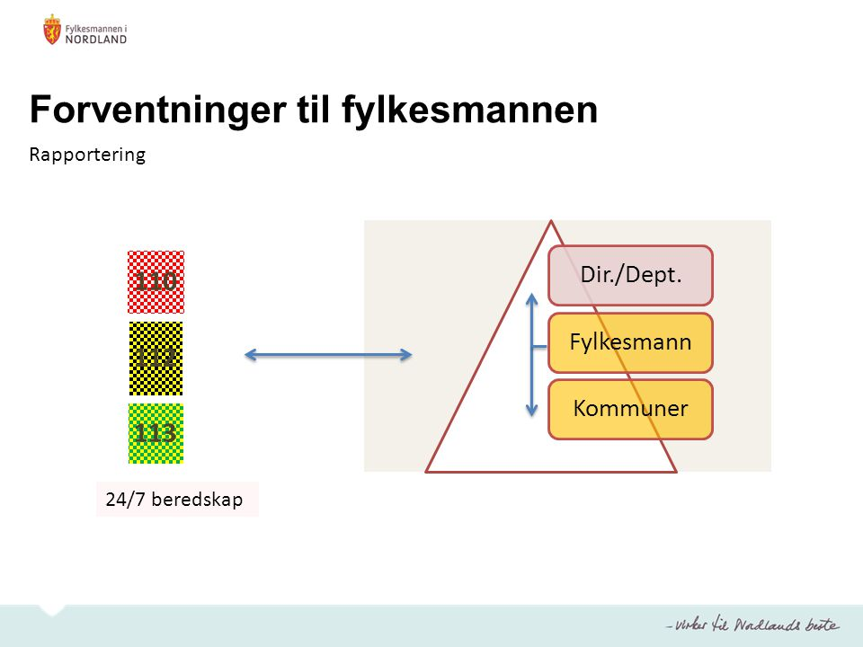 Forventninger til fylkesmannen Dir./Dept.FylkesmannKommuner 110 112 113 Rapportering 24/7 beredskap