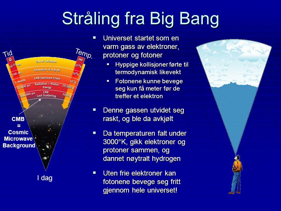 Stråling fra Big Bang  Universet startet som en varm gass av elektroner, protoner og fotoner  Hyppige kollisjoner førte til termodynamisk likevekt 