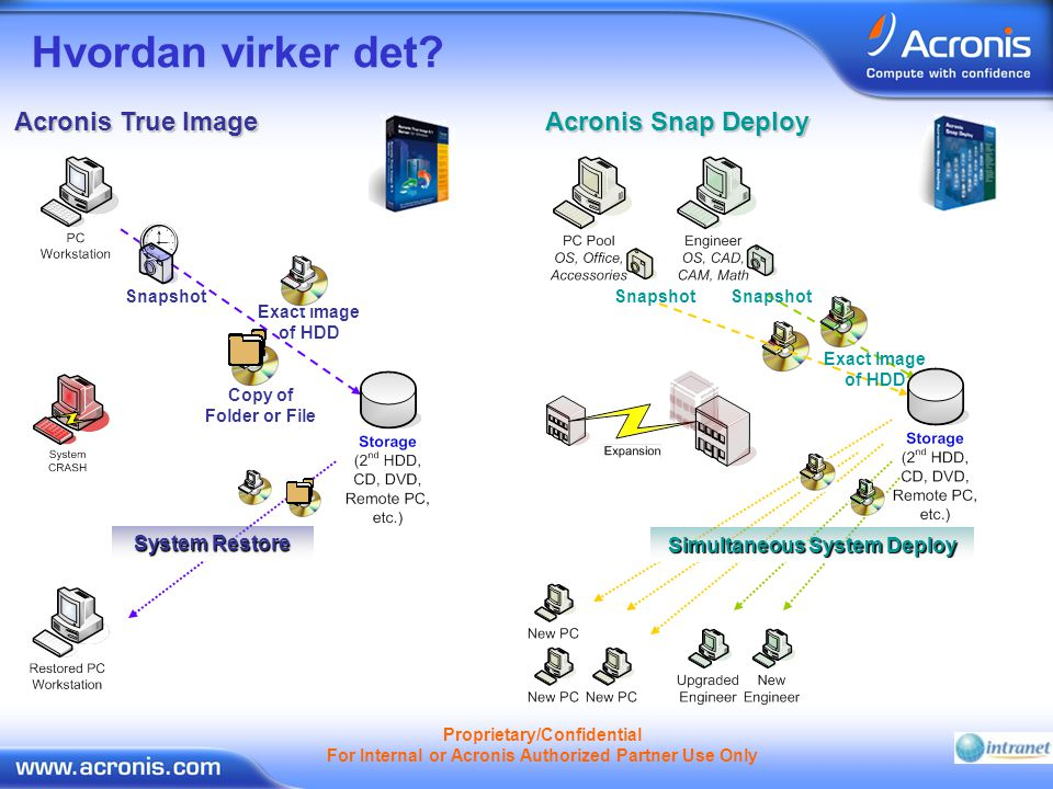 Proprietary/Confidential For Internal or Acronis Authorized Partner Use Only Hvordan virker det.