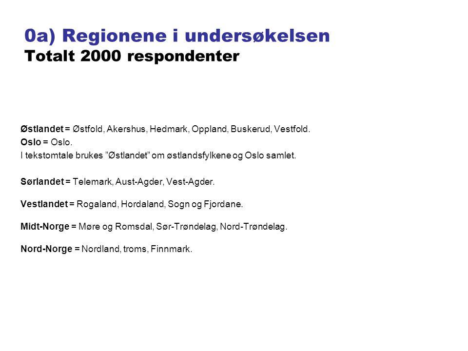 0b) Antall over 18 år i regionene Østlandet nesten halve befolkningen