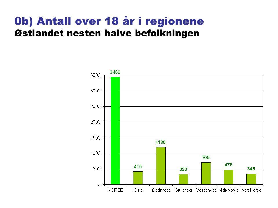 0c) Antall i aldersgruppene Fire av ti voksne er over 50 år