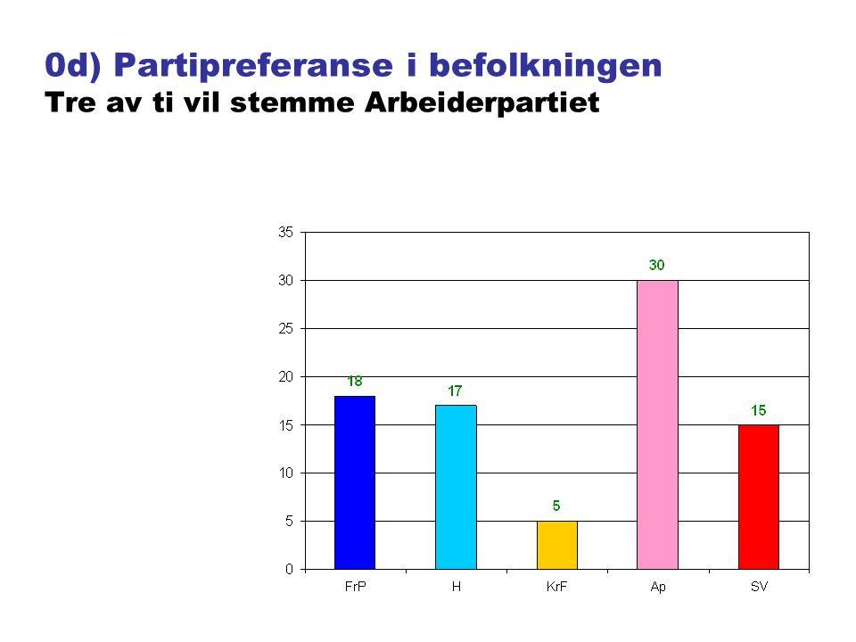 3) Hvor mange grensehandlet i juli-sept ?