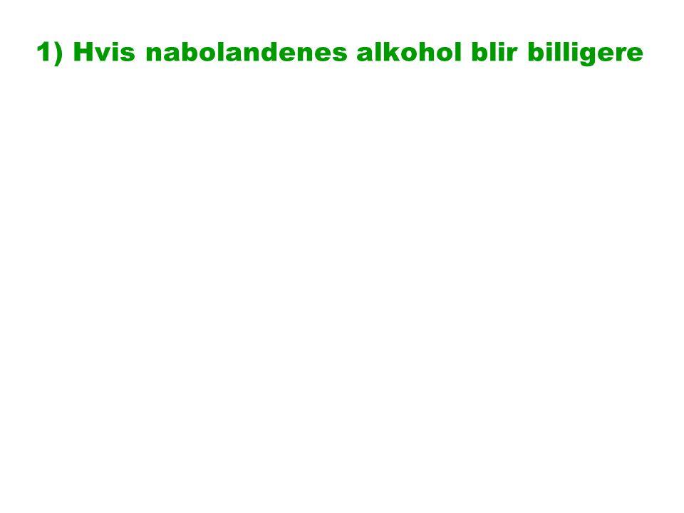 4d) Kjøtt til høyre, snop til venstre - Alkohol viktigst blant Høyre-velgerne Hvilke typer varer handlet du i utlandet de siste 3 måneder .