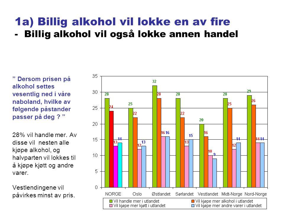 1b) Billigere alkohol lokker en million - En halv million vil også kjøpe mer kjøtt Dersom prisen på alkohol settes vesentlig ned i våre naboland, hvilke av følgende påstander passer på deg .