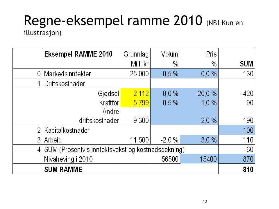 Regne-eksempel ramme 2010 (NB! Kun en illustrasjon) 13