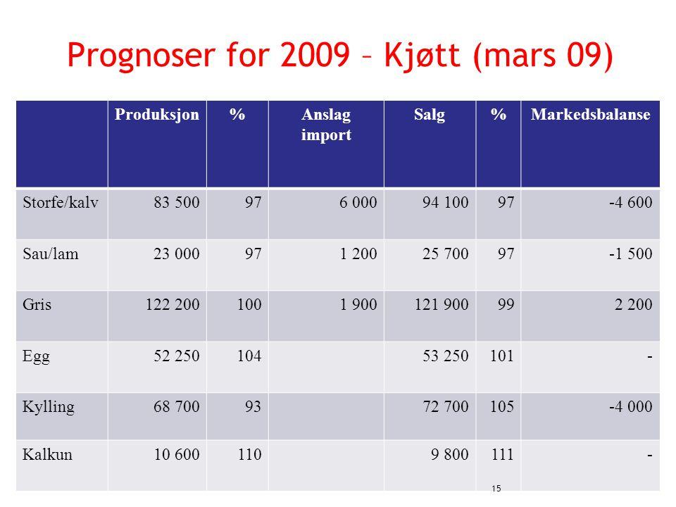 Prognoser for 2009 – Kjøtt (mars 09) Produksjon%Anslag import Salg%Markedsbalanse Storfe/kalv83 500976 00094 10097-4 600 Sau/lam23 000971 20025 70097-1 500 Gris122 2001001 900121 900992 200 Egg52 25010453 250101- Kylling68 7009372 700105-4 000 Kalkun10 6001109 800111- 15