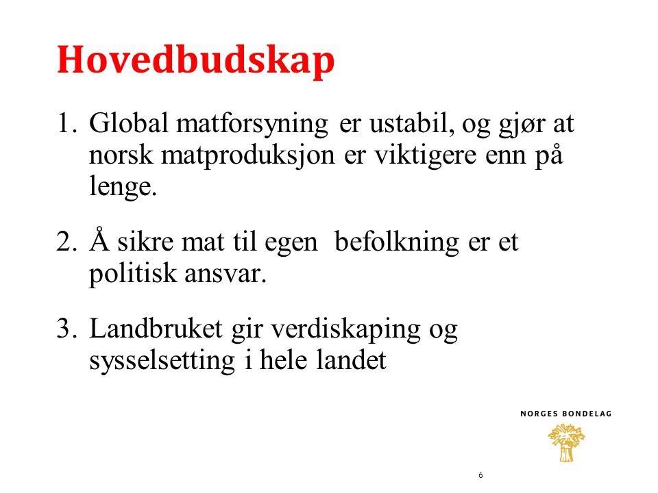 Hovedbudskap 1.Global matforsyning er ustabil, og gjør at norsk matproduksjon er viktigere enn på lenge.