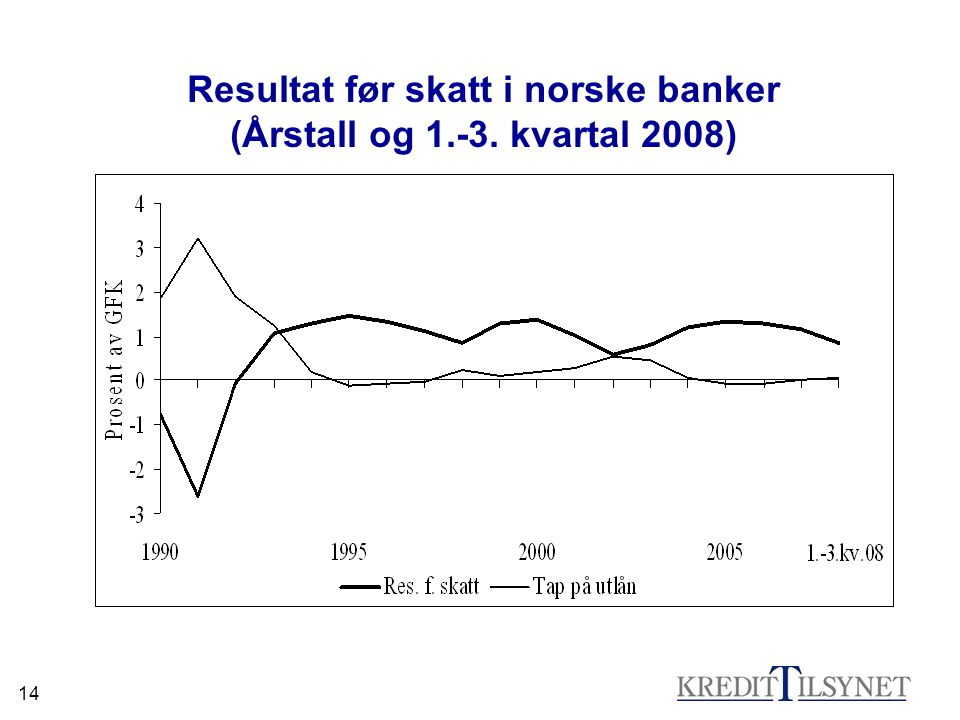 14 Resultat før skatt i norske banker (Årstall og 1.-3. kvartal 2008)