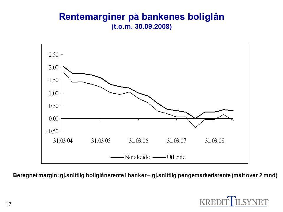 17 Rentemarginer på bankenes boliglån (t.o.m. 30.09.2008) Beregnet margin: gj.snittlig boliglånsrente i banker – gj.snittlig pengemarkedsrente (målt o