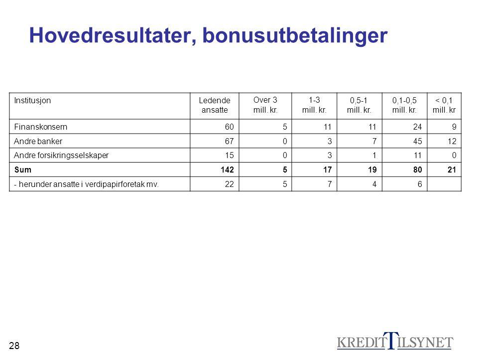 28 Hovedresultater, bonusutbetalinger InstitusjonLedende ansatte Over 3 mill. kr. 1-3 mill. kr. 0,5-1 mill. kr. 0,1-0,5 mill. kr. < 0,1 mill. kr Finan