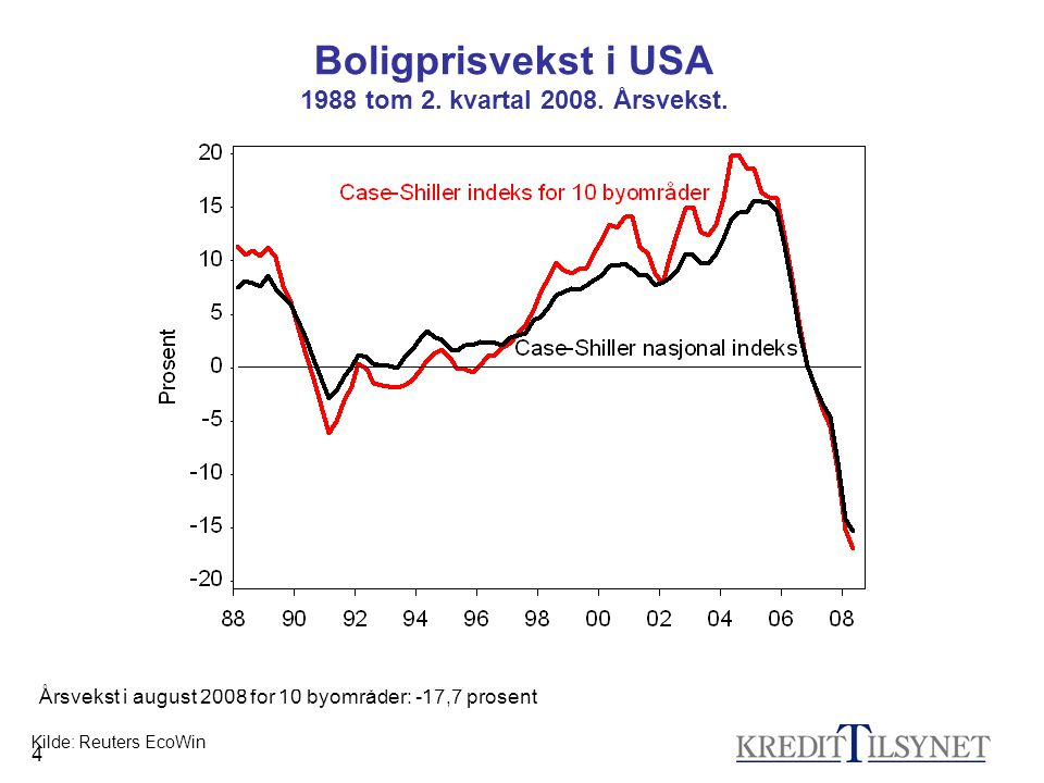 4 Kilde: Reuters EcoWin Boligprisvekst i USA 1988 tom 2. kvartal 2008. Årsvekst. Årsvekst i august 2008 for 10 byområder: -17,7 prosent