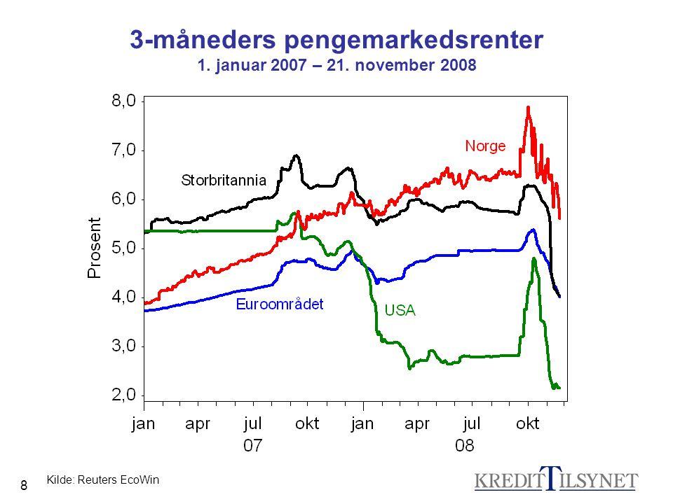 8 3-måneders pengemarkedsrenter 1. januar 2007 – 21. november 2008 Kilde: Reuters EcoWin