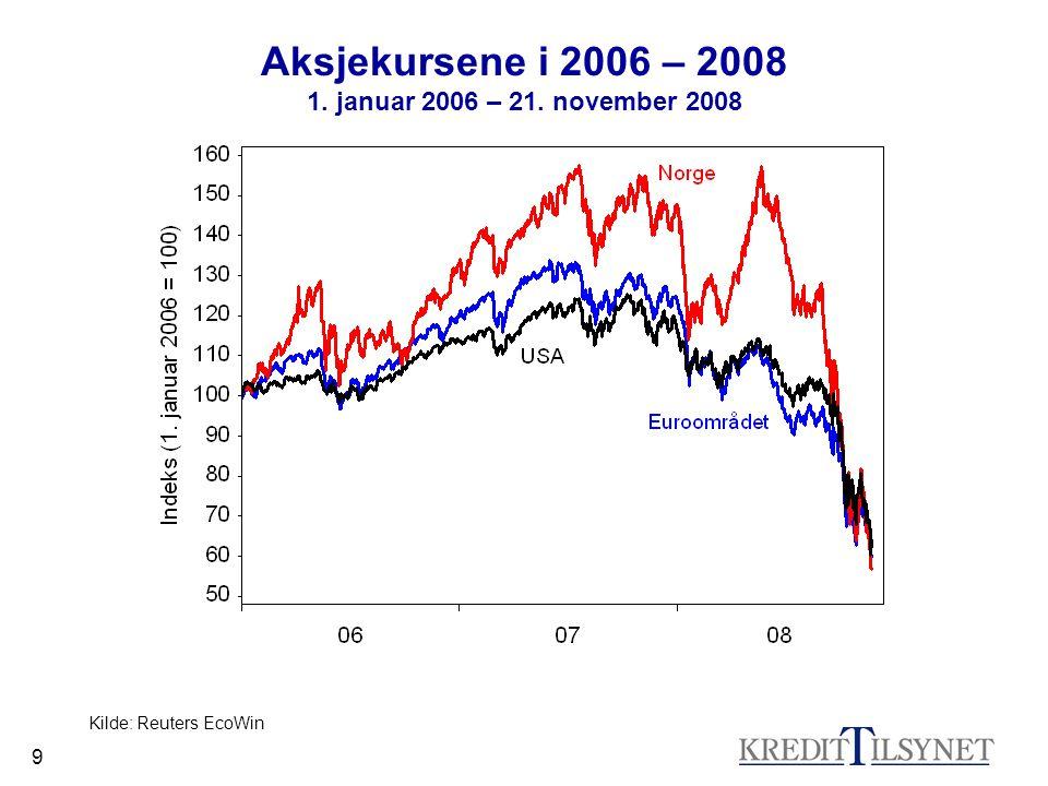 9 Aksjekursene i 2006 – 2008 1. januar 2006 – 21. november 2008 Kilde: Reuters EcoWin
