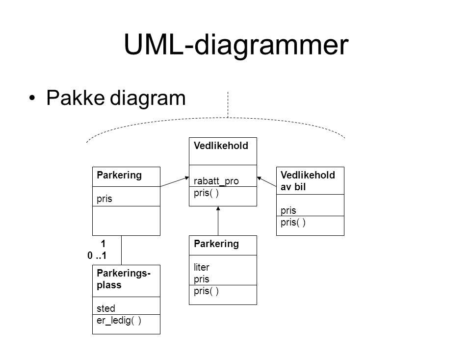UML-diagrammer •Pakke diagram 1 0..1 Parkering pris Vedlikehold rabatt_pro pris( ) Vedlikehold av bil pris pris( ) Parkering liter pris pris( ) Parker