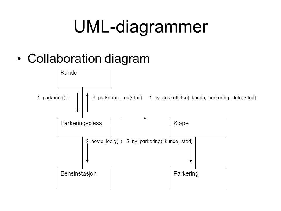 UML-diagrammer •Collaboration diagram 2. neste_ledig( ) 5. ny_parkering( kunde, sted) Kunde Parkeringsplass Bensinstasjon Kjøpe Parkering 3. parkering