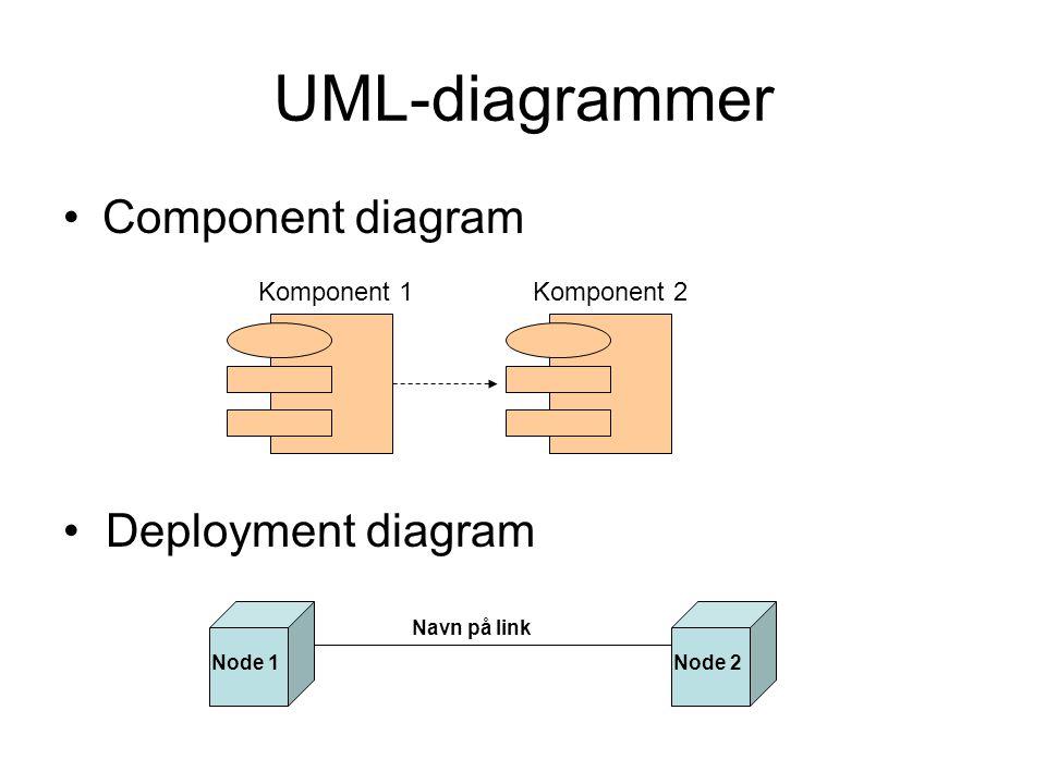 UML-diagrammer •Component diagram Komponent 1 Komponent 2 Navn på link Node 1Node 2 • Deployment diagram