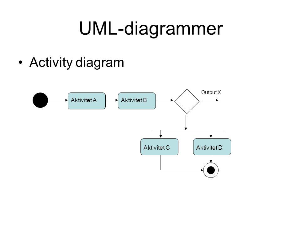 UML-diagrammer •Activity diagram Aktivitet AAktivitet B Aktivitet CAktivitet D Output X